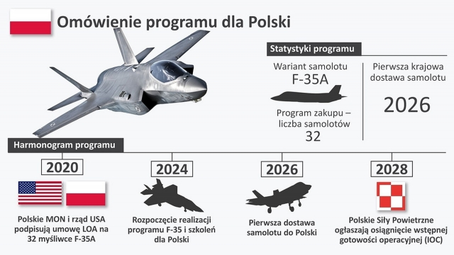 Poland F 35 delivery schedule 640